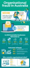 organisational fraud in australia preview