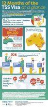 TSS-visa-infographics-thumbnail